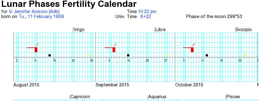 kalendar lunarne plodnosti